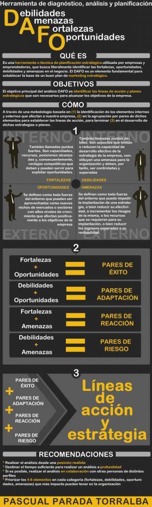 Qué es el análisis DAFO, fernandocebolla.com