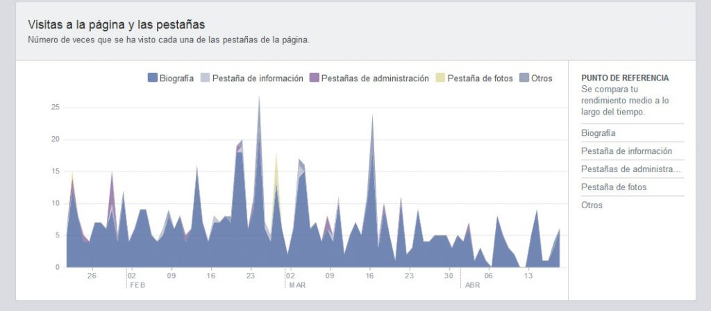 facebook-visitas