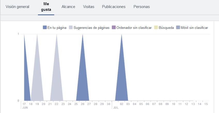 facebook procedencia me gusta