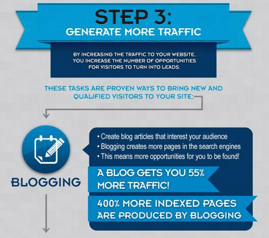 inbound marketing step 3a