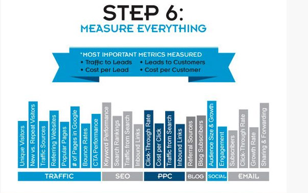 inbound marketing step 6