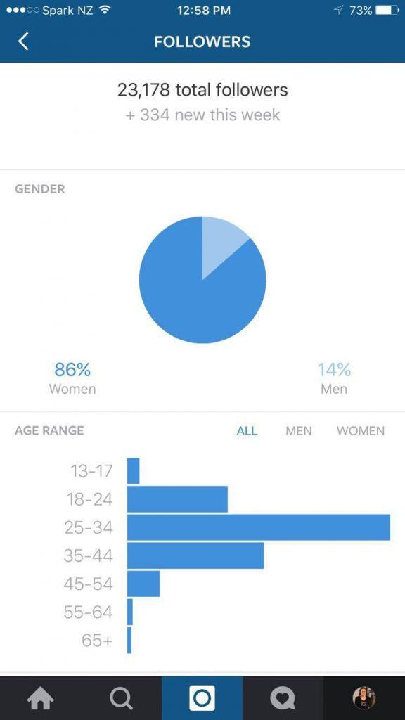 instagram analíticas seguidores sexo y edad