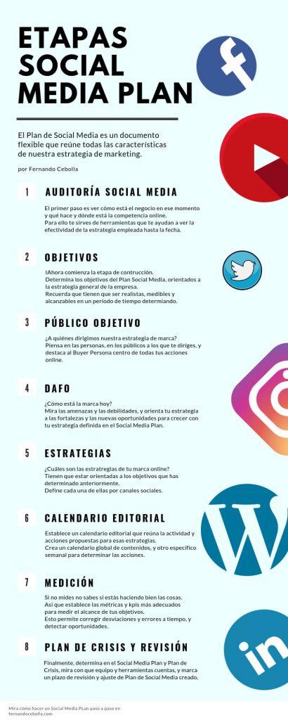 pasos plan social media infografia etapas social media plan