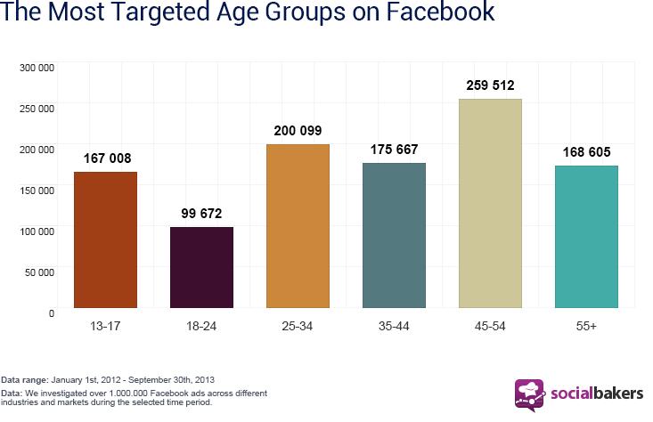 El público en Facebook. Socialmediabakers