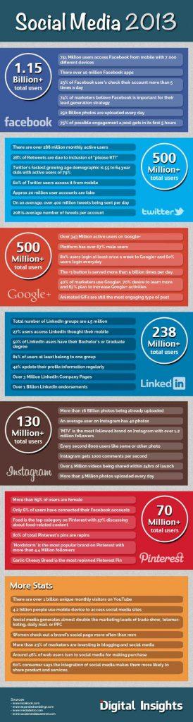 El estado de las redes sociales en 2013