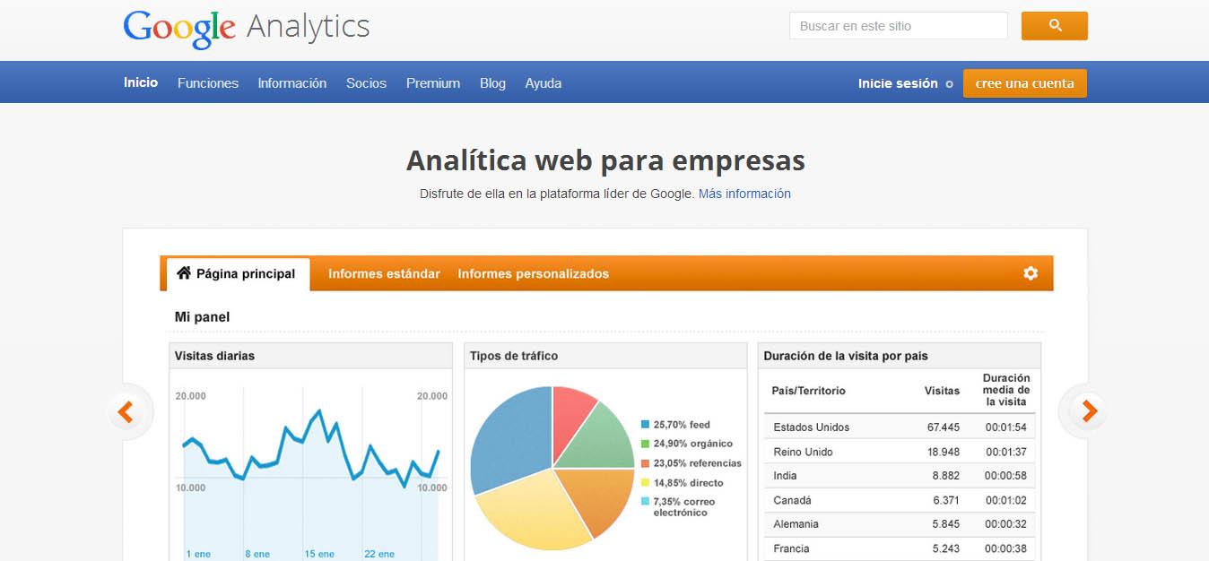 Google Analytics en un vistazo