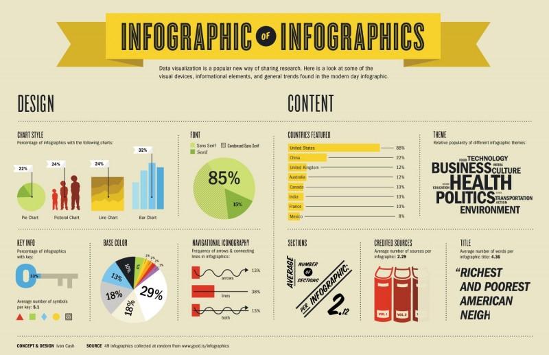 Cómo hacer una infografía para tu blog
