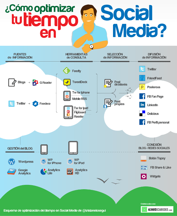 como-optimizar-tu-tiempo-en-Social-Media