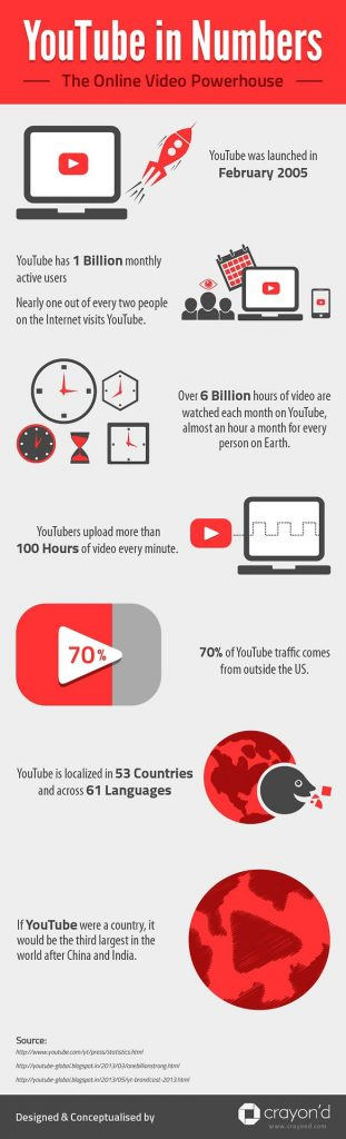 youtube numbers