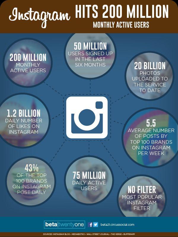 instagram-usuarios-200