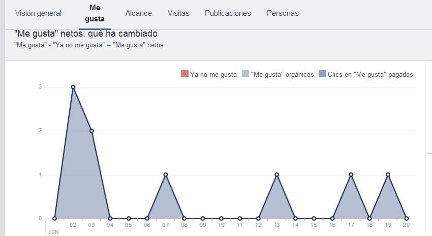 facebook estadisticas