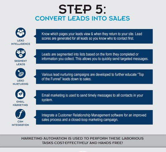 inbound marketing step 5