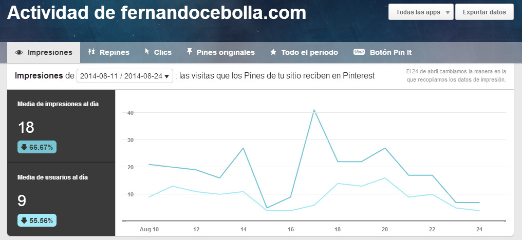 pinterest analytics business sitio web