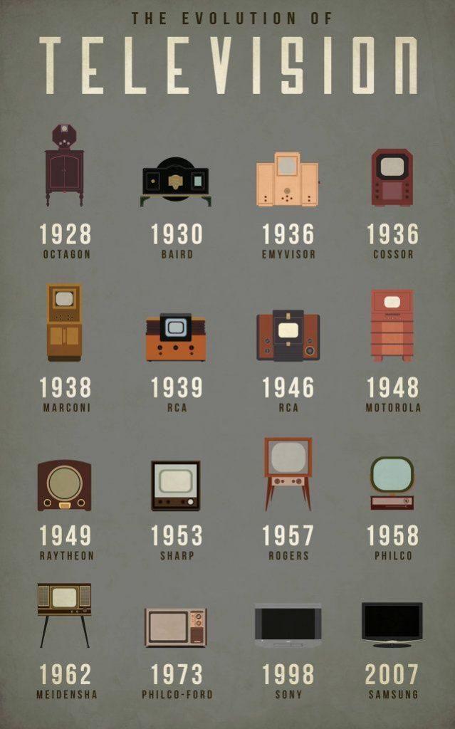 evolucion tv infografía