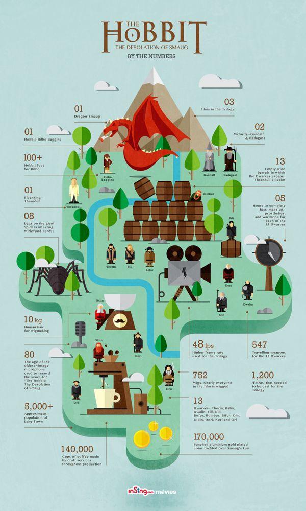 hobbit en cifras infografía