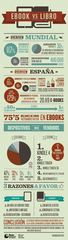 libro ebook infografía