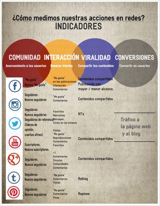 métricas en social media