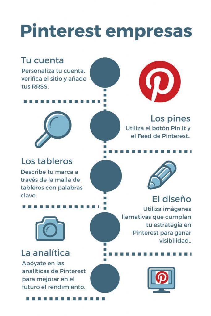 pinterest empresas infografía