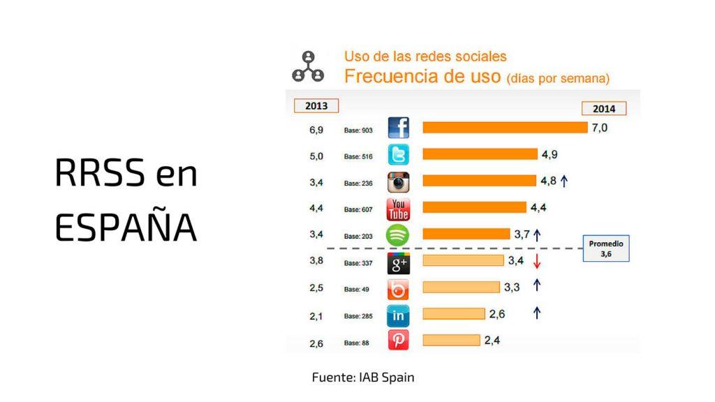 Redes Sociales más utilizadas en España