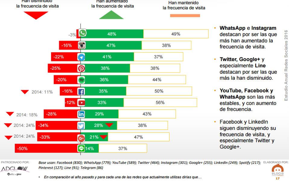 Instagram es una de las redes sociales que más se utilizan