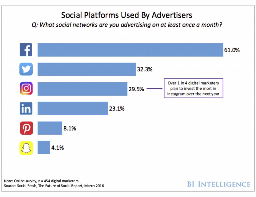 Los instagramers se fijan en la publicidad de las marcas en Instagram
