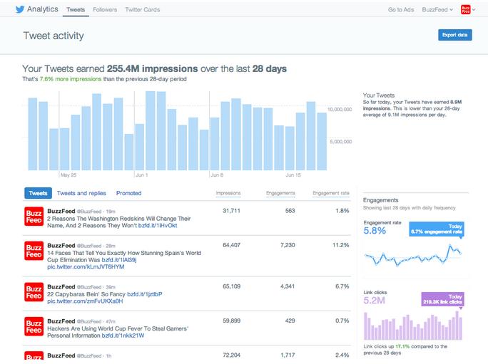 twitter analytics atraer tráfico a tu blog con twitter