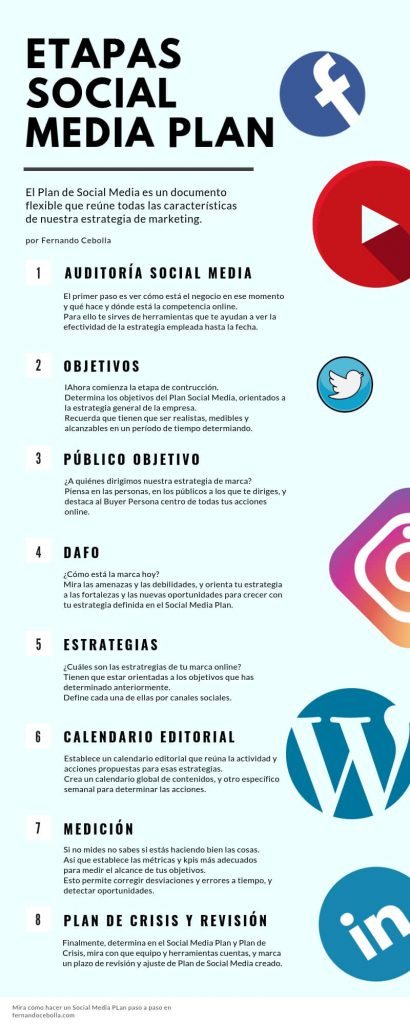pasos plan social media infografia etapas social media plan